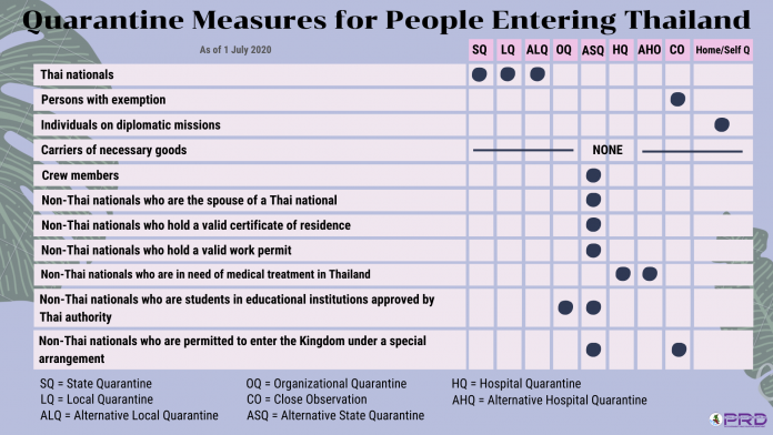 Quarantine Measures Thailand