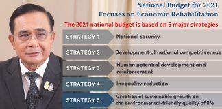 Thailand National Budget 2021