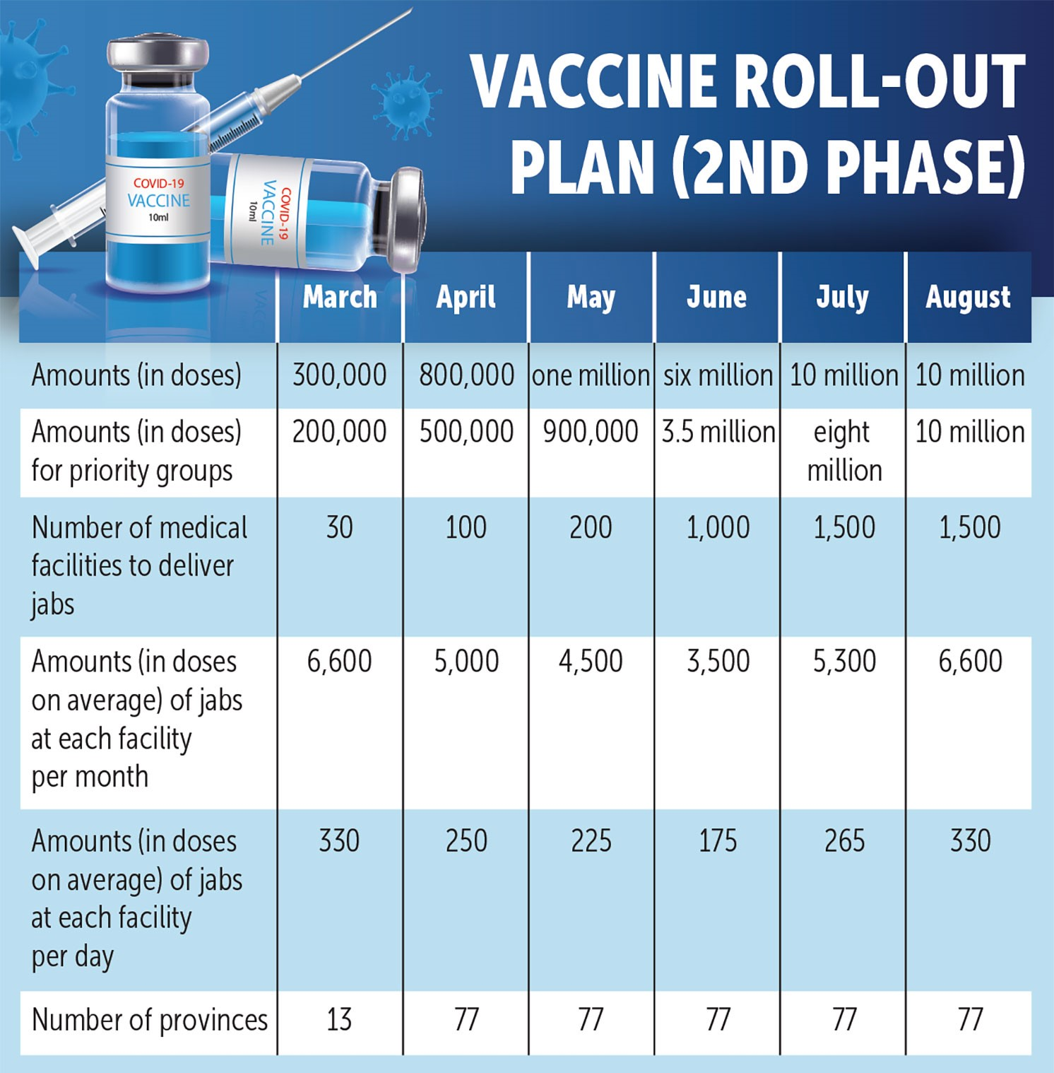 Vaccine Rollout Plan
